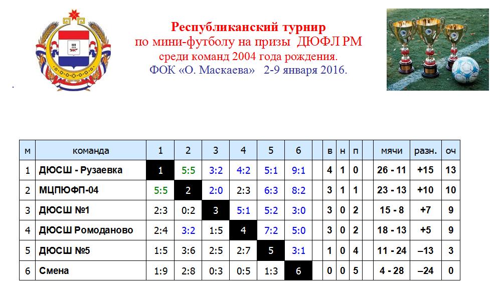 турнирная таблица ч по футболу 2015 2016